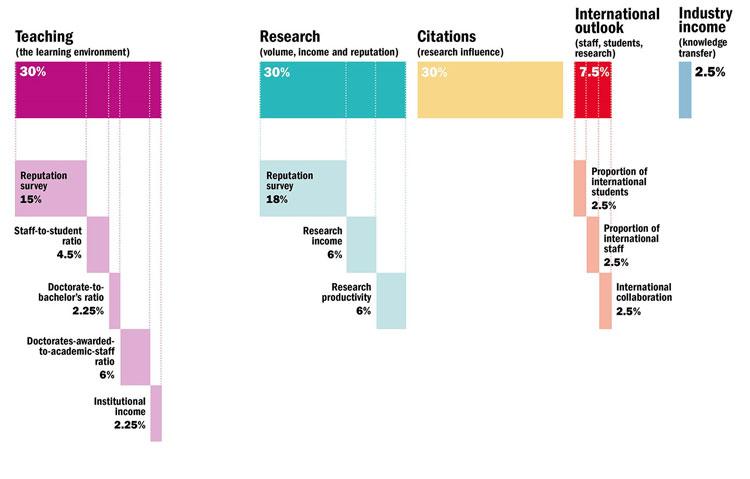 بهترین دانشگاههای جهان ۲۰۲۰